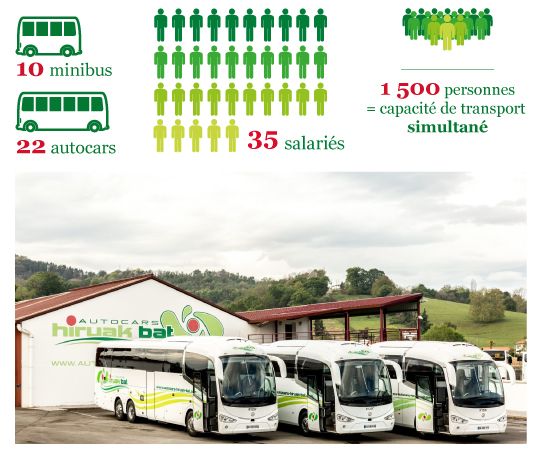 Hiruak Bat, solutions de transport au Pays basque